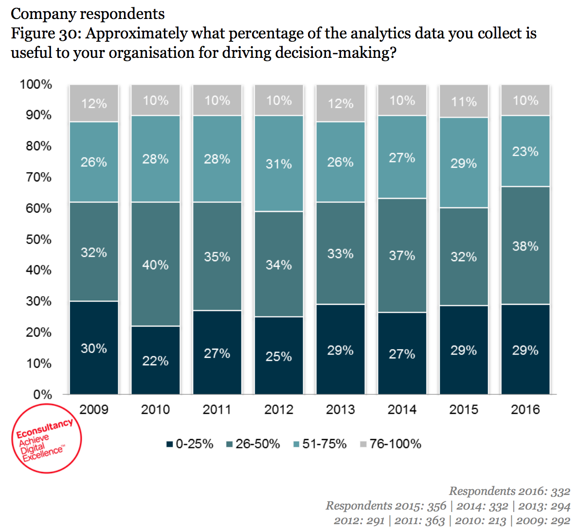 how much data do analysts use?