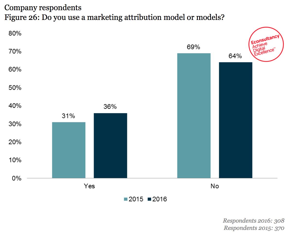 attribution model usage