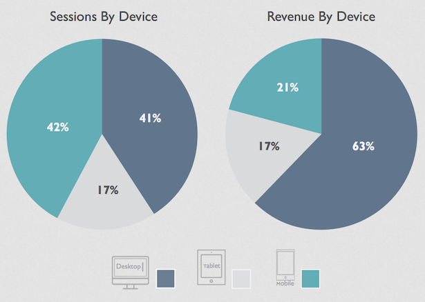 revenue by device