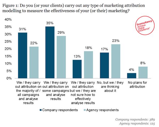marketing attribution
