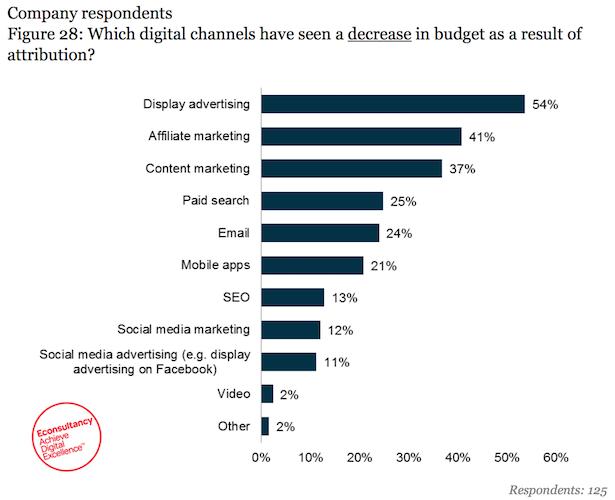decrease budget attribution