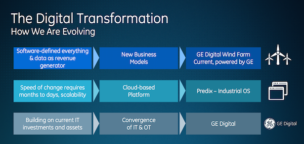 ge digital transformation