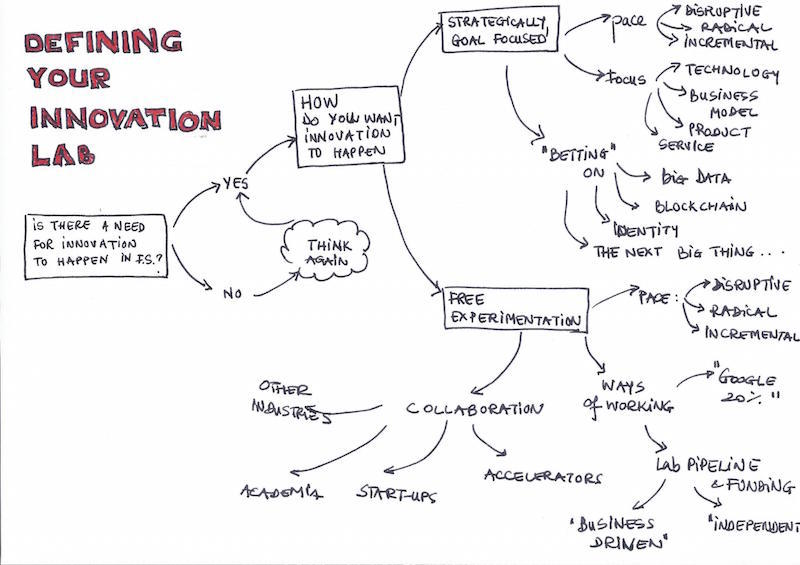 What is an innovation lab and how do they work? – Econsultancy