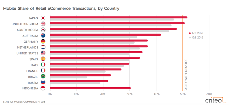 mobile share of transactions