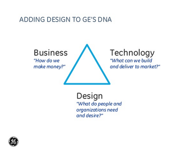 design tech business at GE