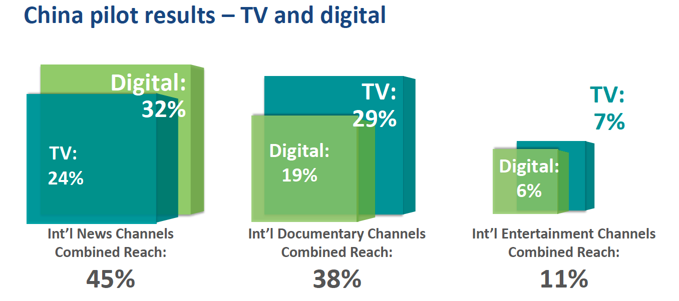 china affluents news consumption