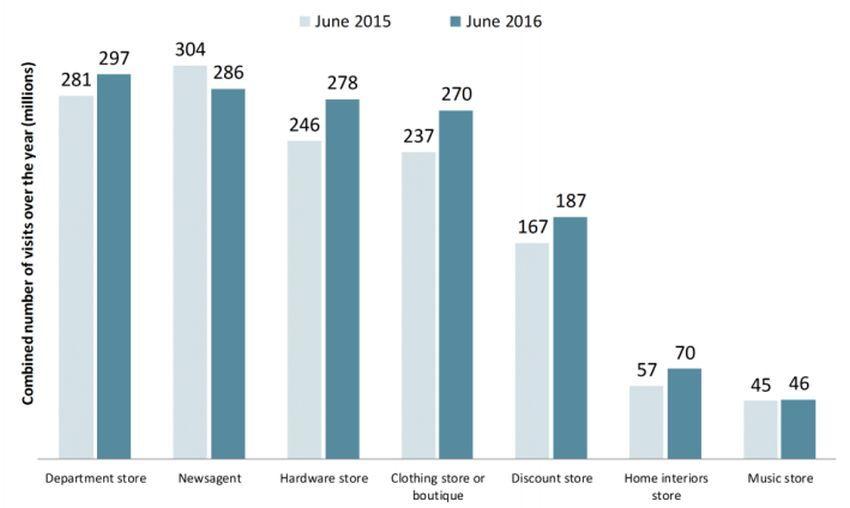increase in australian footfall