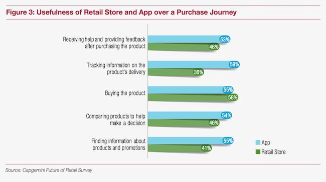 app versus store
