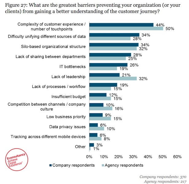 barriers to cx