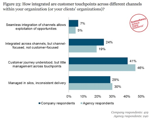 integrated touchpoints