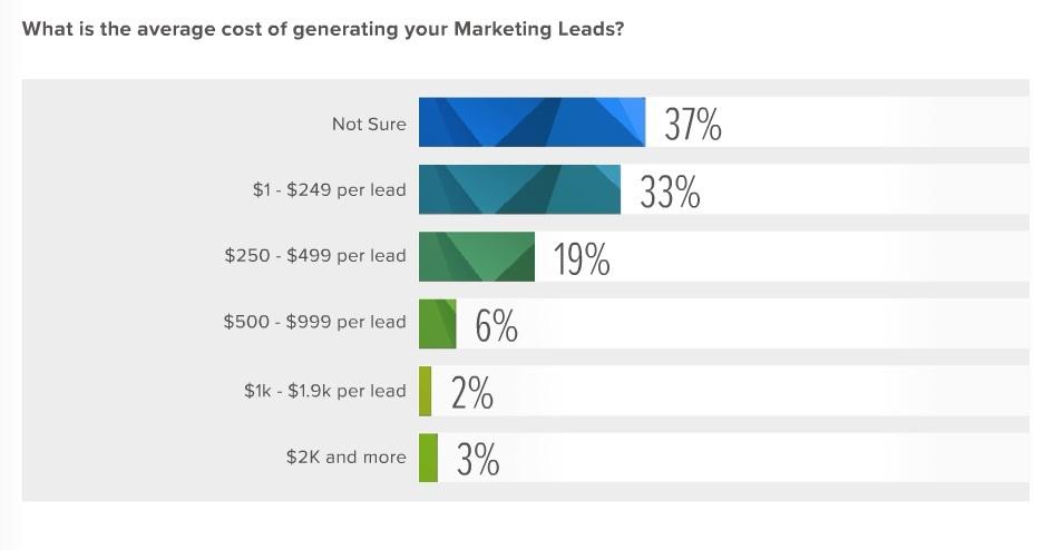 b2b marketing research