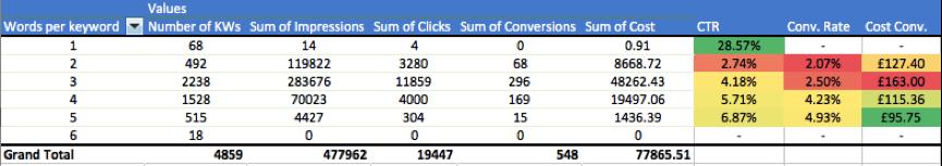 Clicteq's case study