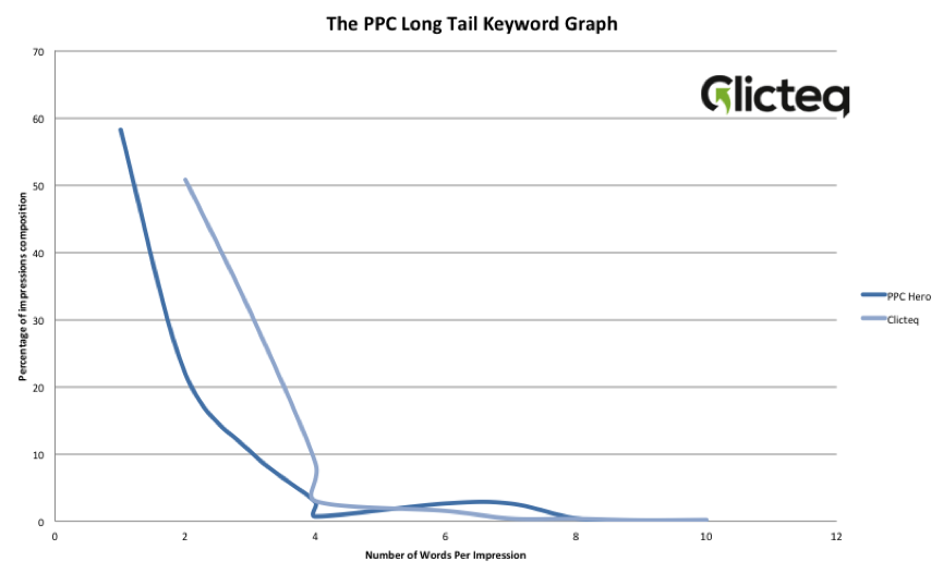 the long tail curve