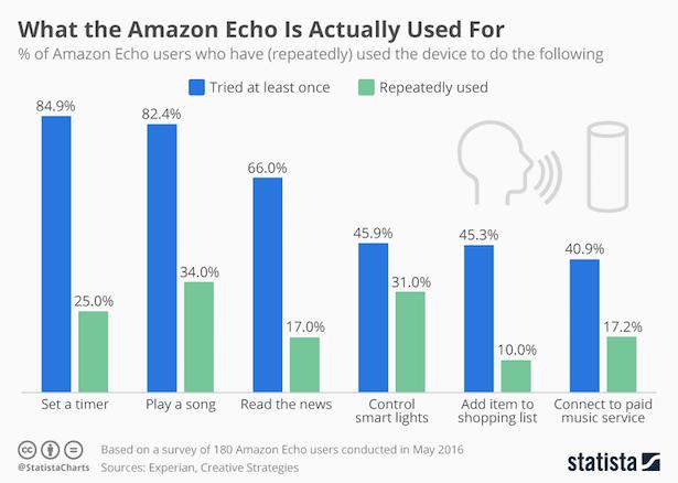 echo usage
