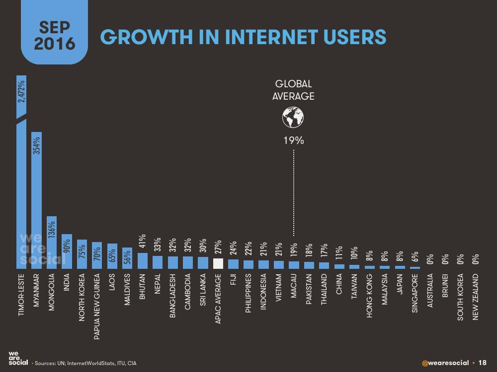 APAC internet user growth