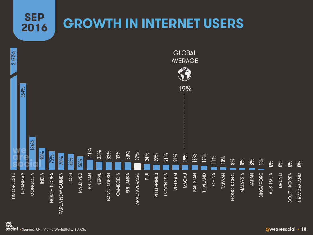 APAC internet user growth