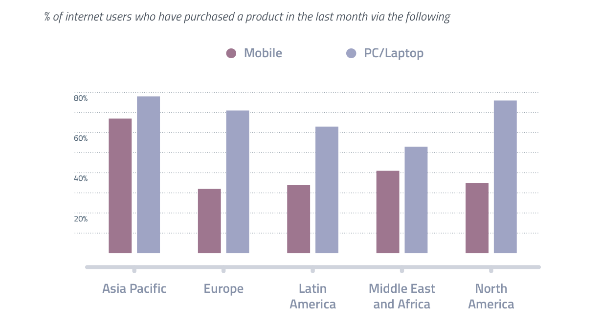 Mobile commercie in APAC