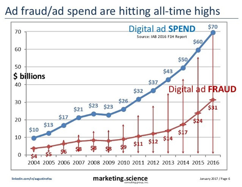 Five ways marketers can use analytics to combat ad fraud