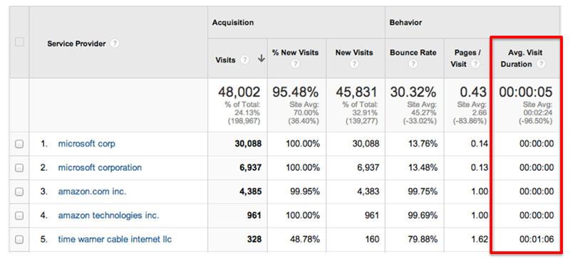 User metrics analīze