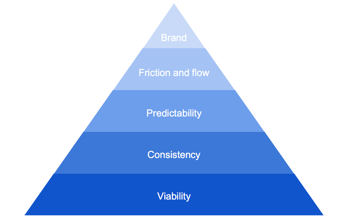 The hierarchy of user experience components – Econsultancy