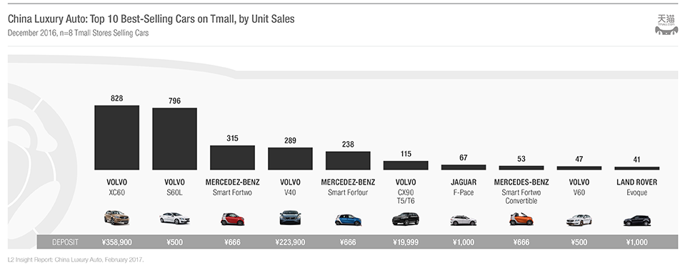 chinese luxury car sales