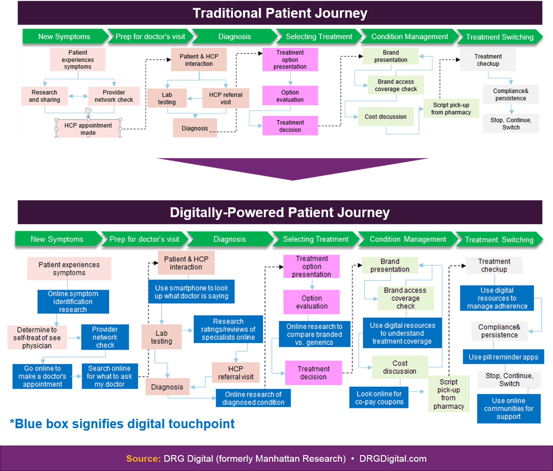 digital pharma healthcare