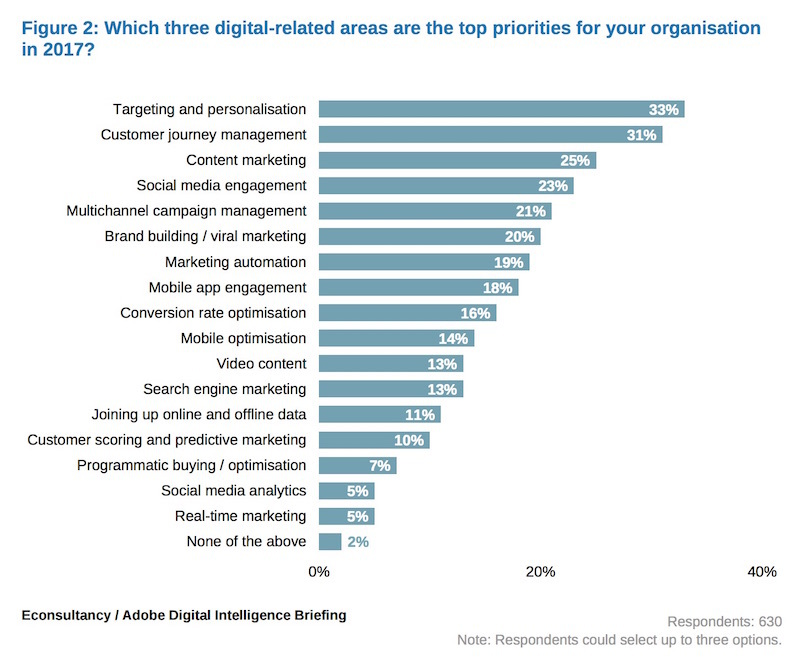 financial service priorities in marketing