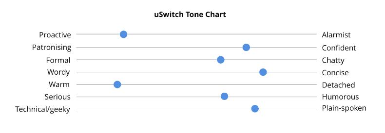 uSwitch tone chart