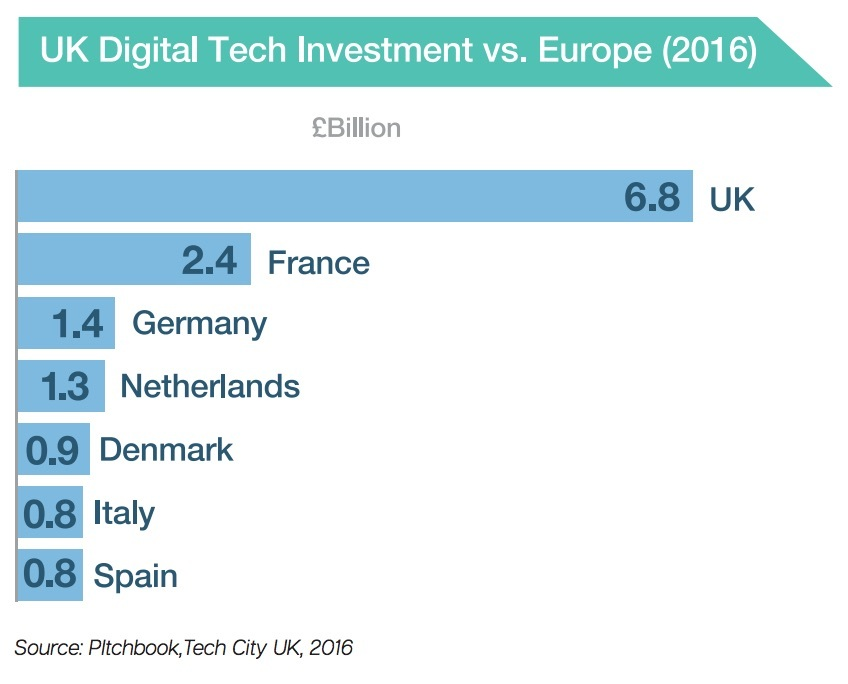 uk tech investment