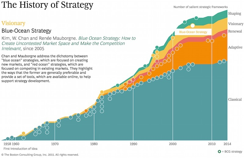 history of strategy