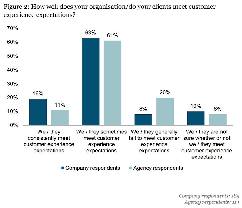 metting consumer expectations for cx