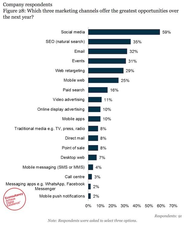 social media apac priority