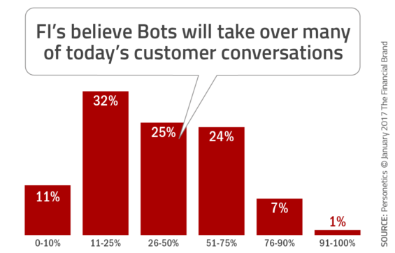 How chatbots and AI might impact the B2C financial services