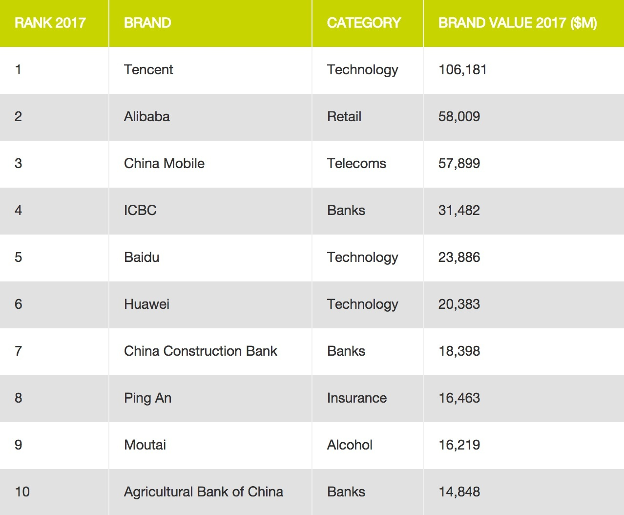 top china brands
