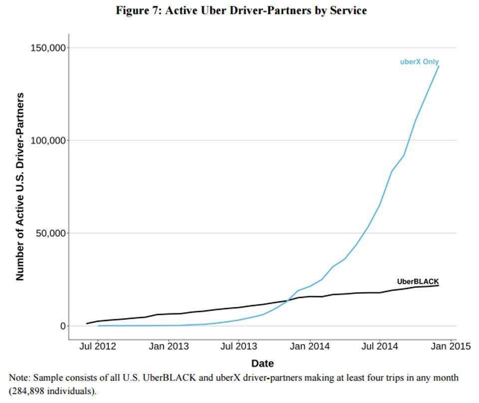 uber driver partner growth