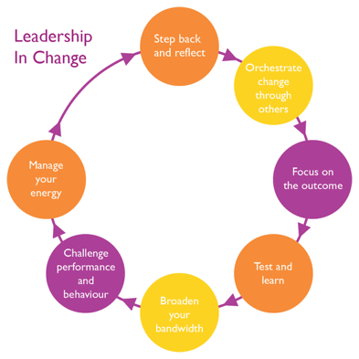 Digital Leadership How To Drive Change In An Ecommerce Business Econsultancy