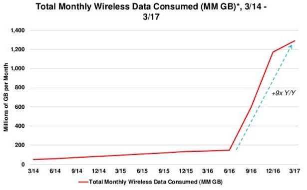 india wireless data