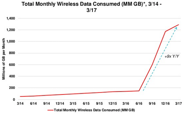 india wireless data