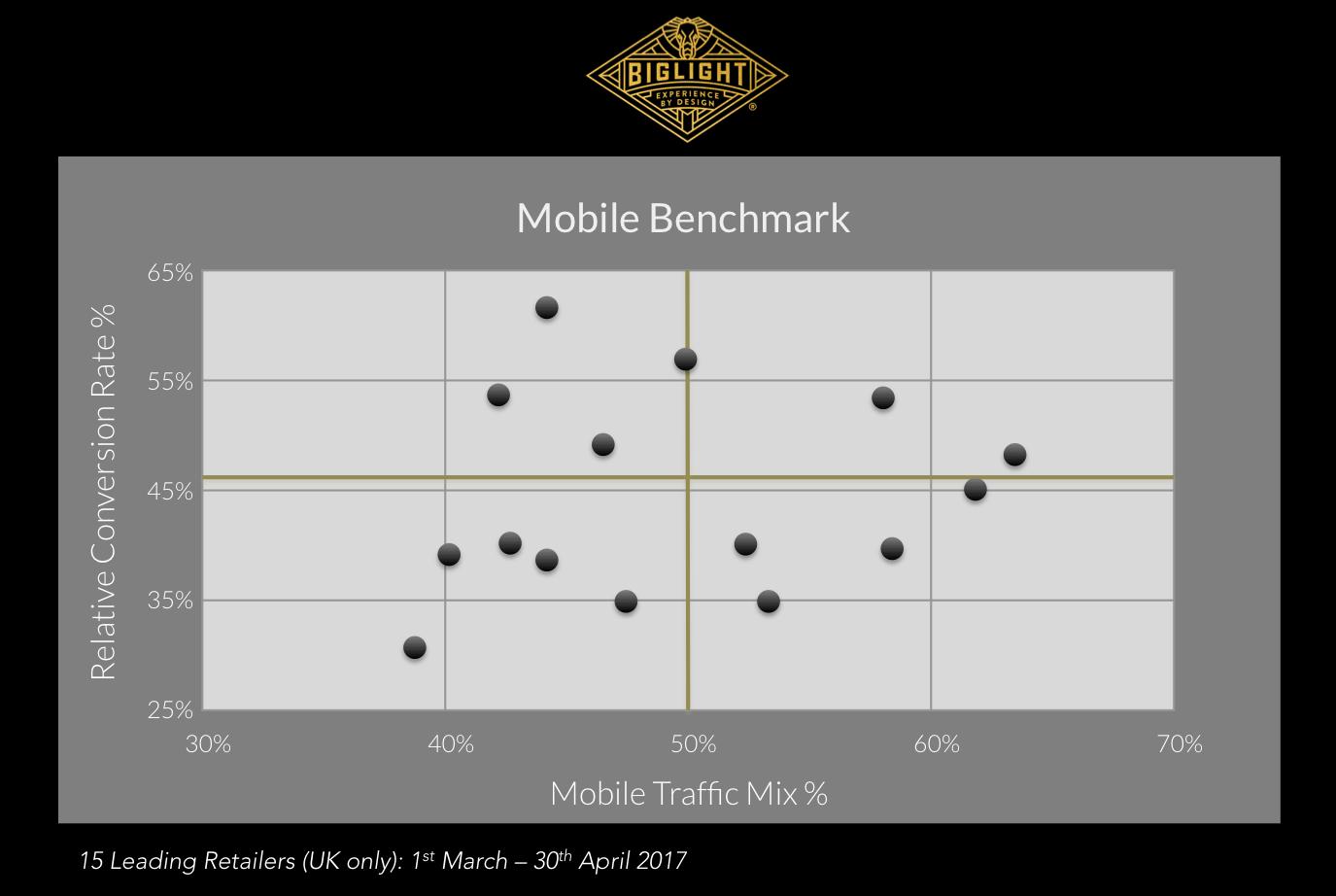 Mobile Benchmark
