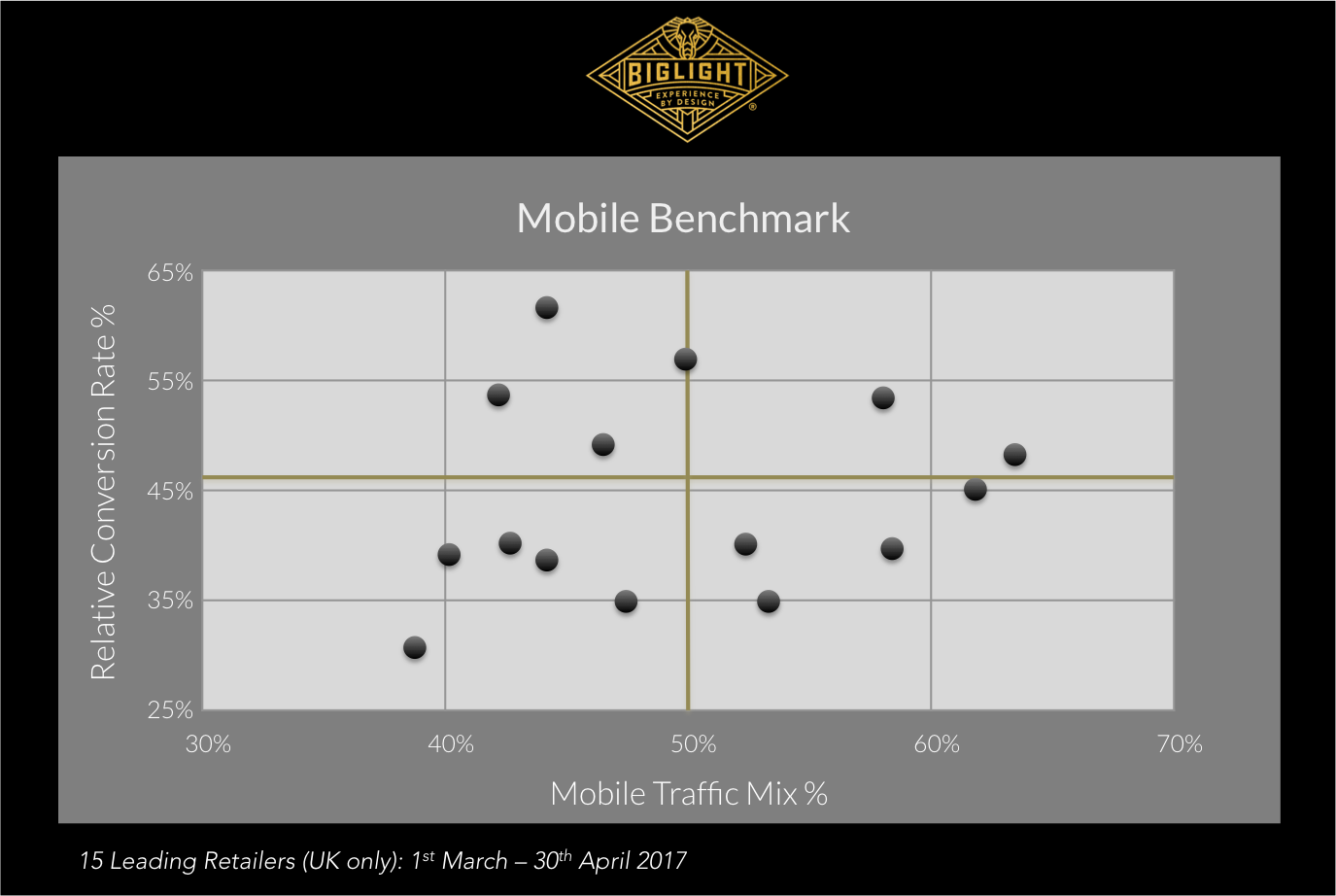 Mobile Benchmark