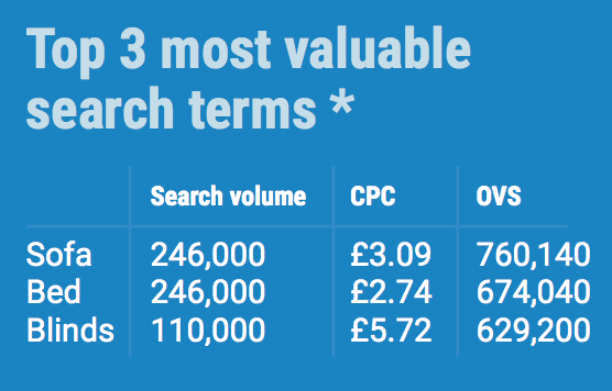 SEARCH TERM VALUE IN HOME RETAIL