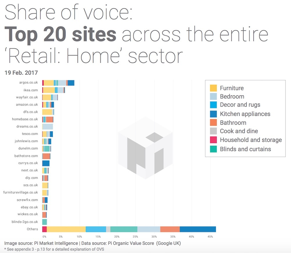 SEARCH MARKET HOME RETAIL UK