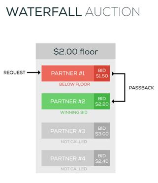 auction programmatic