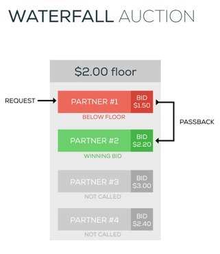 auction programmatic