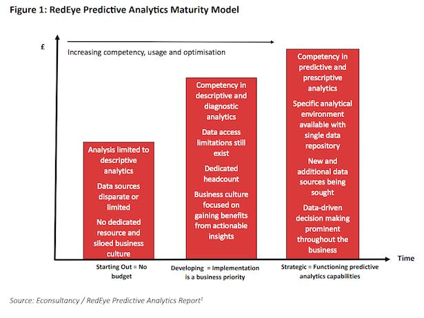 maturity model predictive analytics