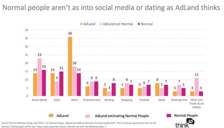 adland estimates of population media usage