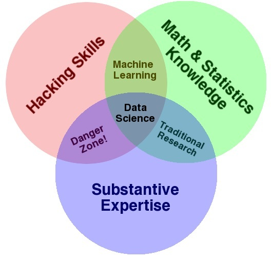 data science venn