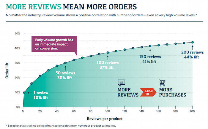 How to attract lots of quality online reviews to your ecommerce store