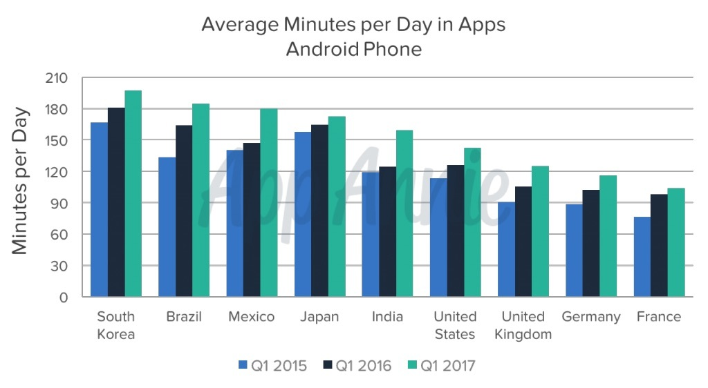 app usage by country