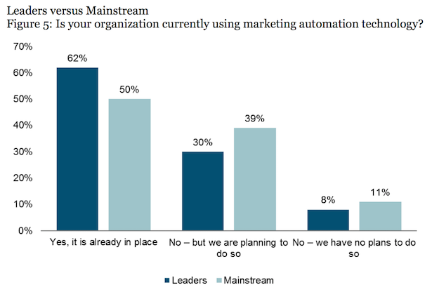 marketing automation in use?